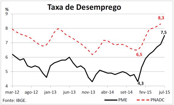Taxa de Desemprego – Fonte: IBGE