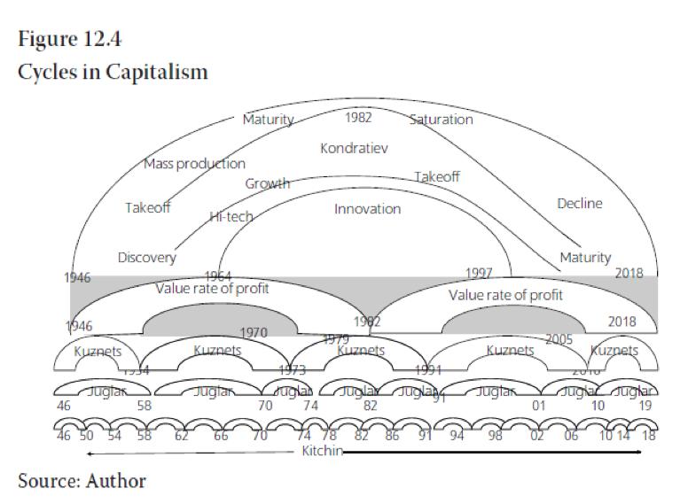 A Conjuntura da Economia Mundial Capitalista no Começo de 2019 e Suas Perspectivas – Introdução a Artigo de Michael Roberts